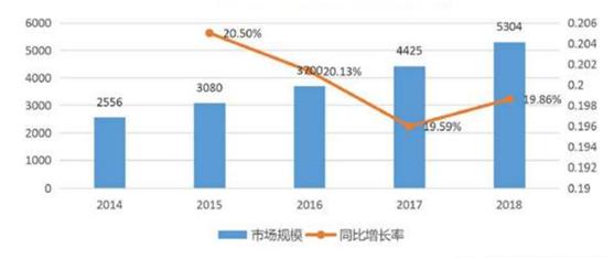图1:中国医疗市场规模情况.png