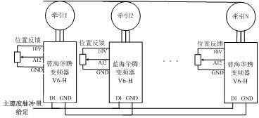 蓝海华腾变频器应用.jpg