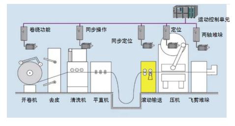 沖壓車間流程– 開卷線工藝流程圖.png