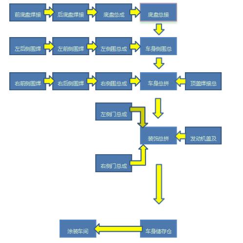 車身車間生產過程.png