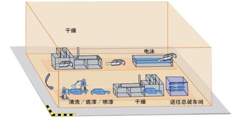 車身車間生產過程1.png