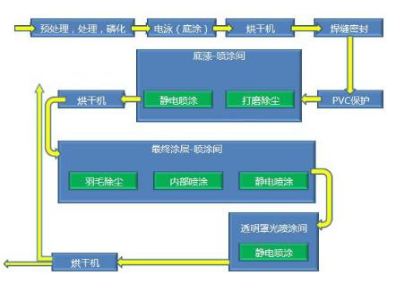 涂車間流程圖.png