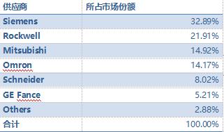 表:中國汽車行業PLC市場份額-2017.png