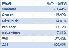 表:中國汽車行業HMI市場份額-2017.png