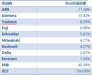 表:中國汽車行業低壓變頻器市場份額-2017.png