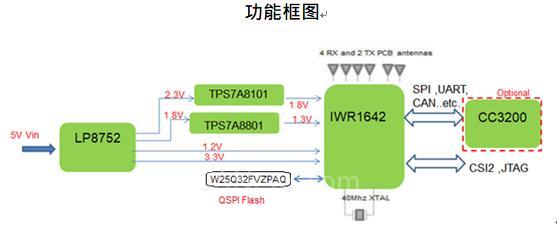 图示2-大联大世平推出基于TI产品的77G毫米波感测模块.png