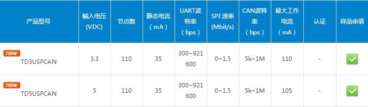 TD5(3)USPCAN