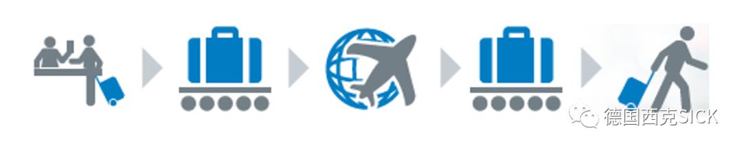 机场行业 | SICK系统应用为您保驾护航