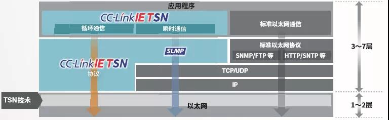 cc-Link TSN 技术.jpg