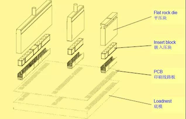 Press-fit端子设计