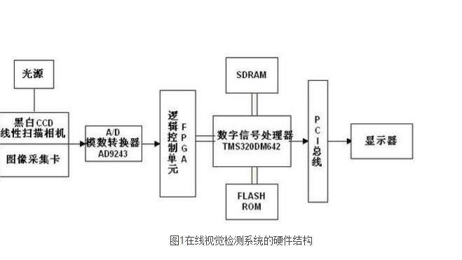 图1在线视觉检测系统的硬件结构.jpg