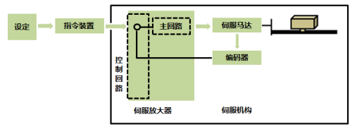 伺服系統的主要構成部分.png