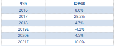 中國伺服市場規模增長預期.png