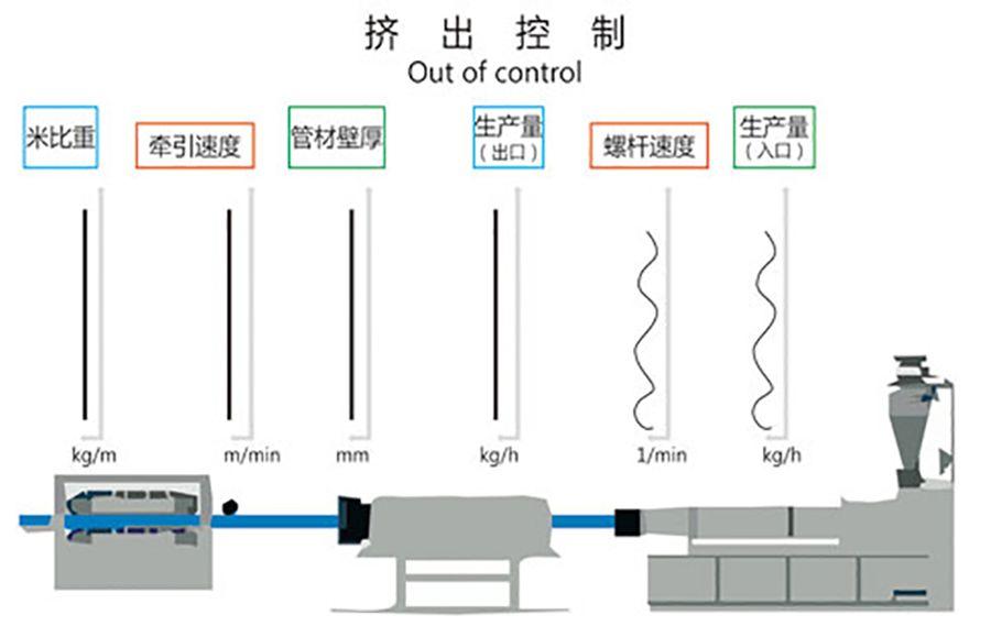 挤出控制——米重机