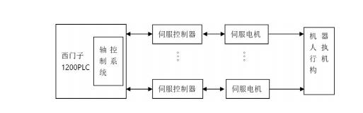 图 1 机器人控制系统.png
