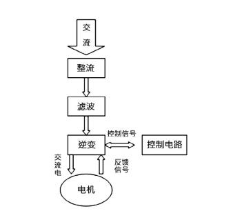 图 3 伺服调速工作原理图.png