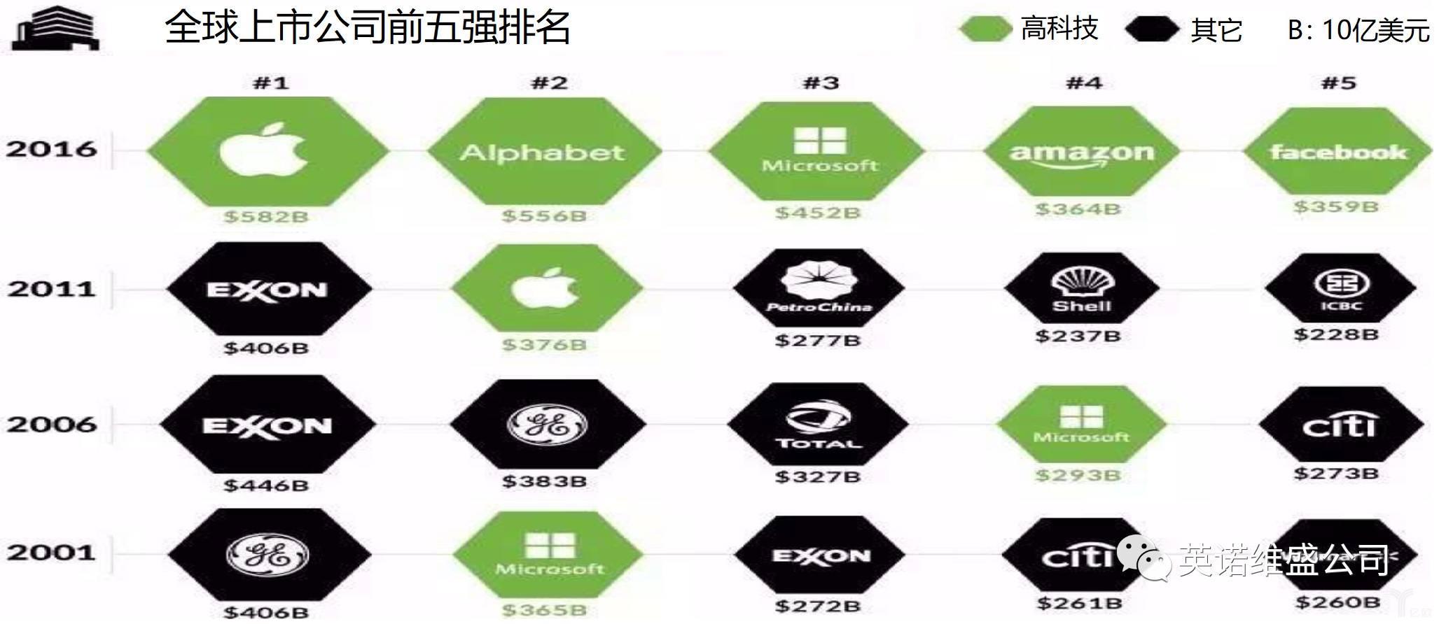 全球上市公司前五名都是软件公司.jpg