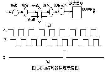1-光电检测装置应用中的问题分析428.png