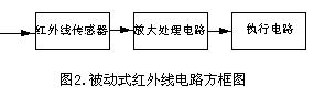 1-光电检测装置应用中的问题分析3371.png