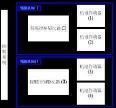 2-基于机电伺服系统低温性能验证试验的工艺改进-伺服与运动控制646.png