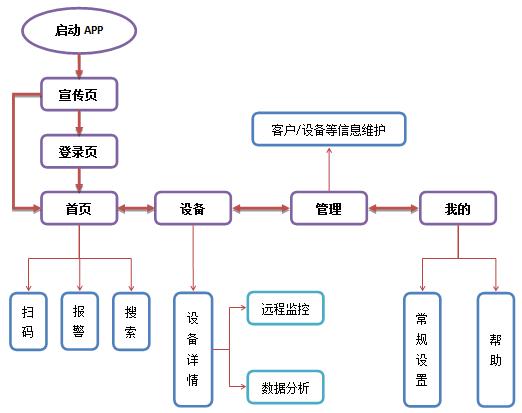 偉創物聯網遠程監控管理系統