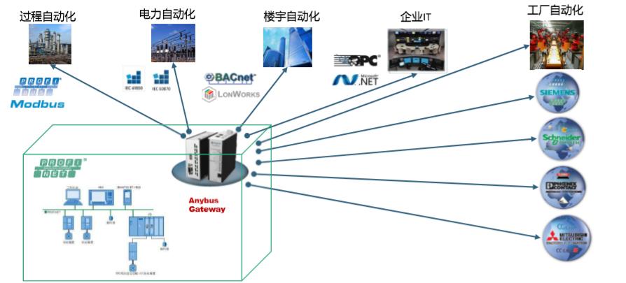PROFINET网关实现与不同工业系统的集成.png