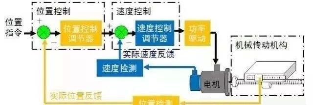 變頻器-伺服與變頻器的異同,詳細解釋!