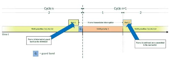 CC-Link TSN网络的流量整形.jpg
