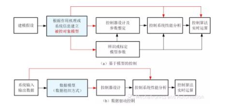 不同控制方法实施流程.png