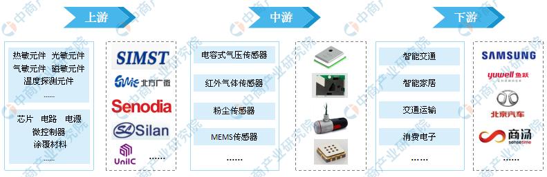 2019年传感器市场规模预计将达2310亿元
