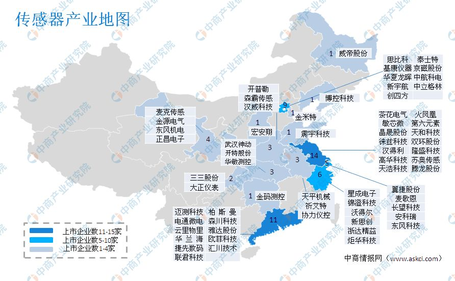 传感器产业地图