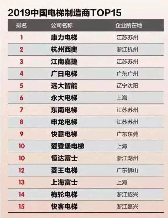 中国电梯智造商