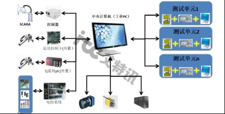機器人技術與應用5-柔性測試系統解決方案應用-鑫信騰424.png
