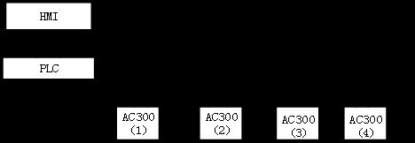AC300在同步傳動控制系統的應用3331418.png