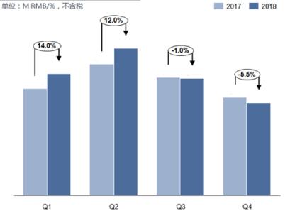 变频器2018分季度市场规模及增长分析.png