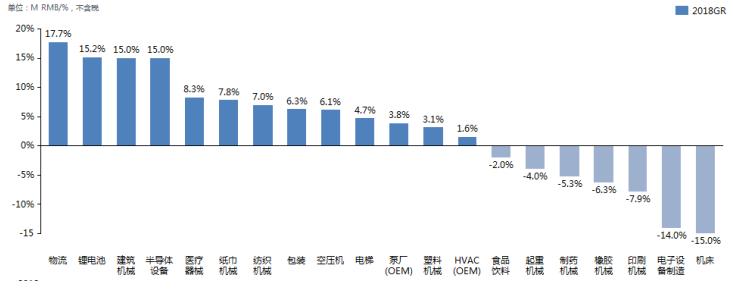 变频器整体市场-分下游应用行业增长率排名.png
