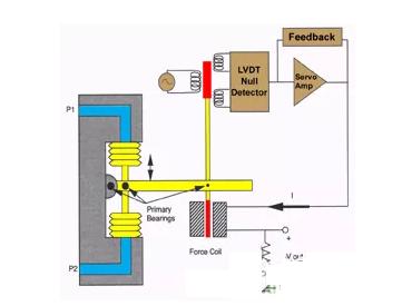 伺服电机液位传感器