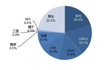 2017年中国4G智能手机供应商市场份额.png