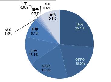 2018年中國4G智能手機供應商市場份額.png