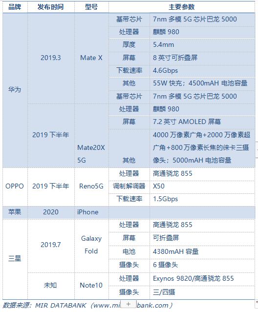 主流供应商5G手机布局.png