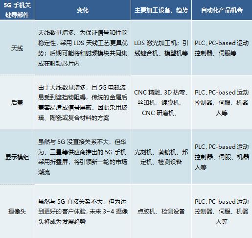 5G手機主要零部件供應商名單.png