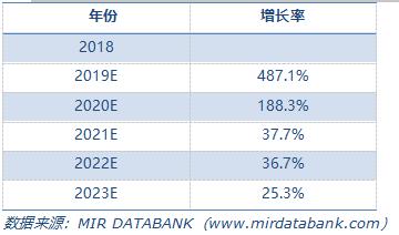 2018-2023年中國5G手機行業PLC市場規模預測(M RMB).png