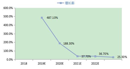 2018-2023年中国5G手机行业PLC市场规模预测.png