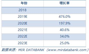 2018-2023年中國5G手機行業HMI市場規模預測(M RMB).png