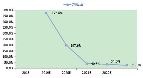 2018-2023年中国5G手机行业HMI市场规模预测.png
