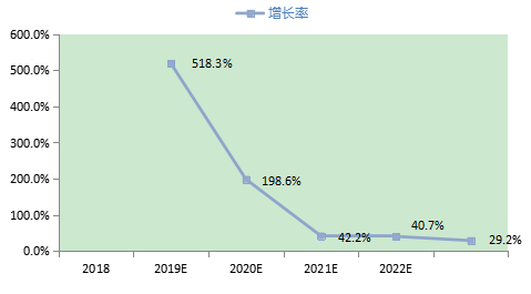 2018-2023年中國5G手機行業伺服市場規模預測.png