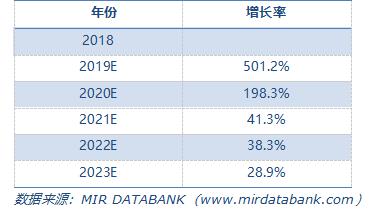 2018-2023年中國5G手機行業低壓變頻器市場規模預測(M RMB).png