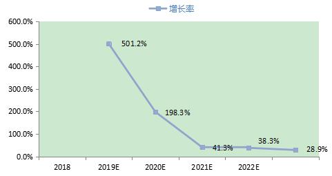2018-2023年中国5G手机行业低压变频器市场规模预测.png