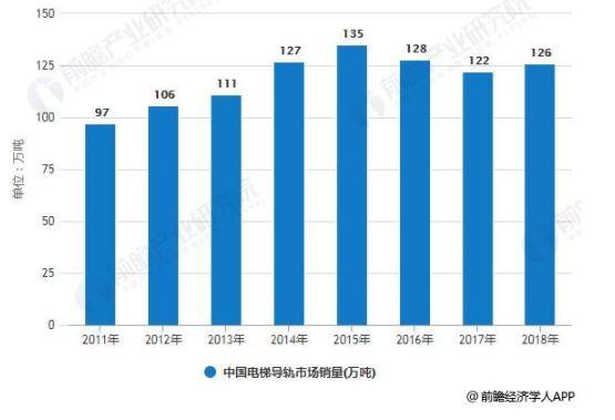2011-2018年中国电梯导轨市场销量统计情况1.png