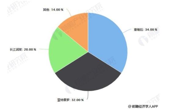 中国电梯导轨主要企业市场份额统计情况.png